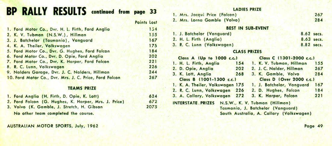 1962 BP Rally results pic